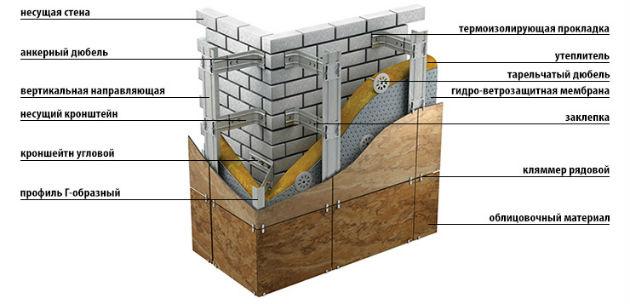навесной фасад из травертина
